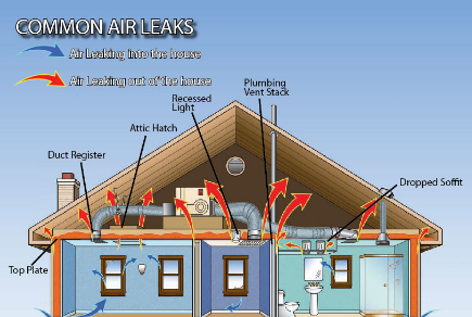 Greene Solutions provides attic air sealing services for homeowners in Columbus OH